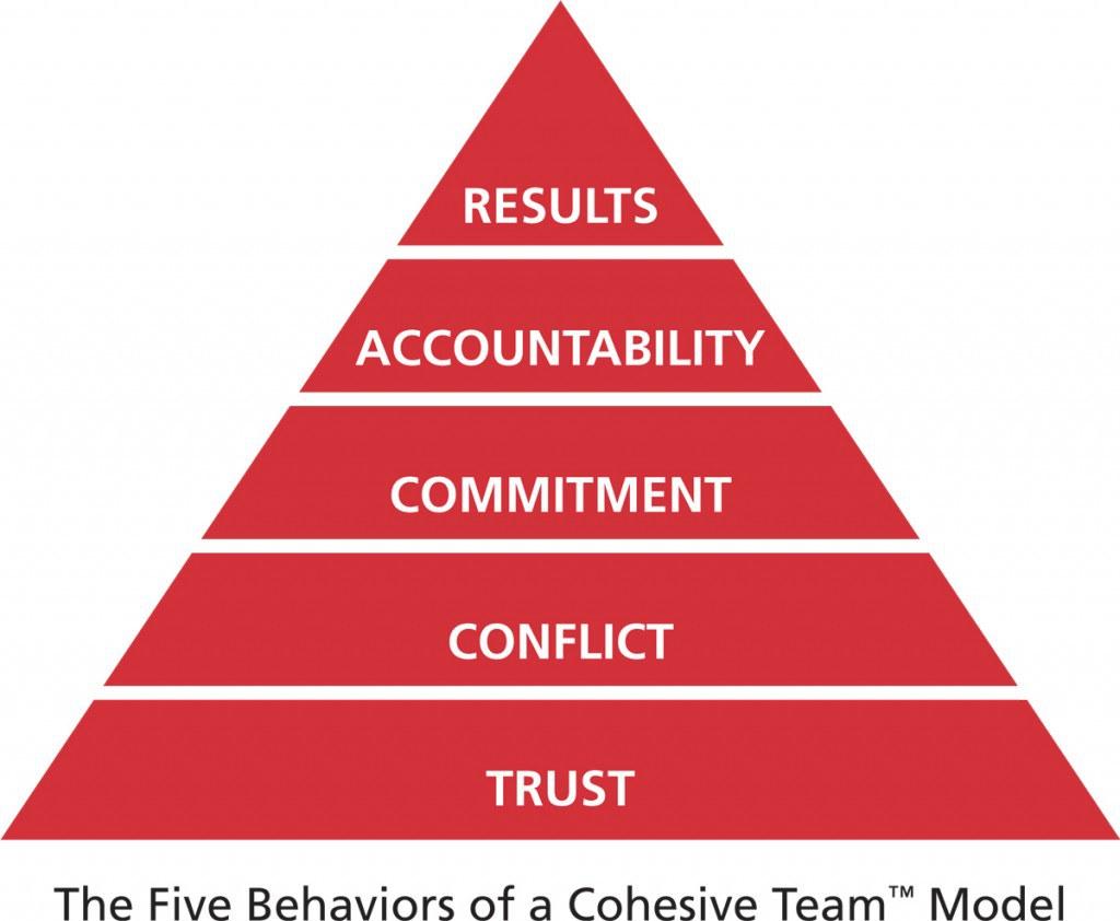 The Five Behaviors